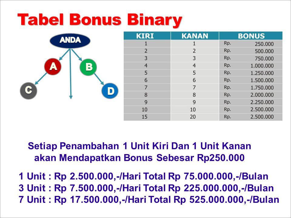 Tabel Bonus Binary Setiap Penambahan 1 Unit Kiri Dan 1 Unit Kanan akan Mendapatkan Bonus Sebesar Rp250.000 1 Unit : Rp 2.500.000,-/Hari Total Rp 75.00