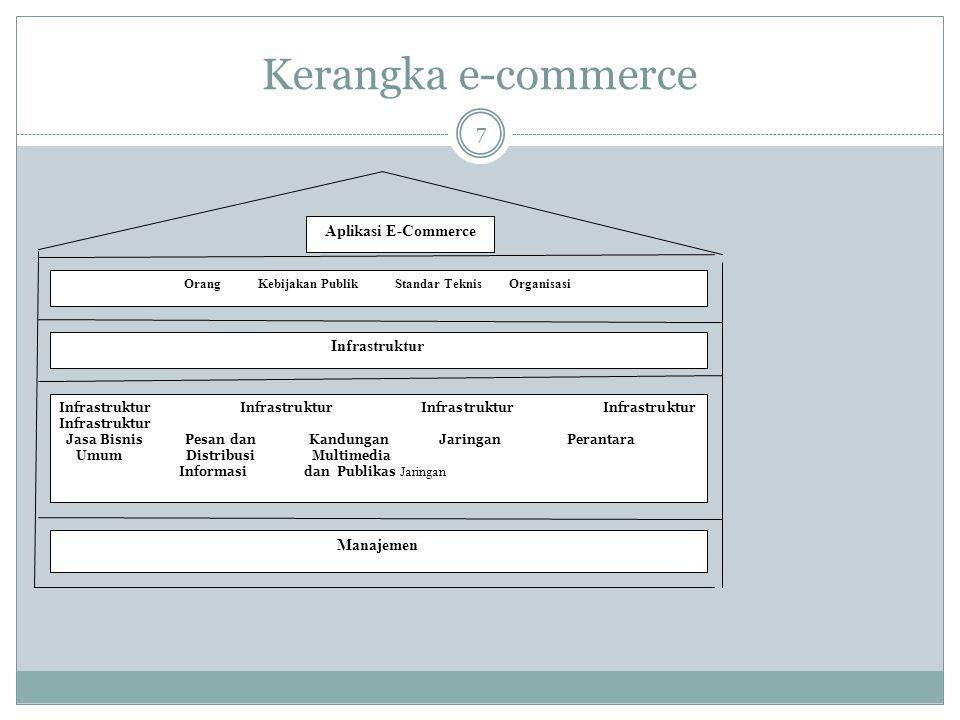 Aplikasi E-commerce 8 Aplikasi E-Commerce meliputi bidang saham, pekerjaan, pelayanan keuangan, asuransi, mall, pemasaran dan periklanan on-line, pelayanan pelanggan, lelang, travel, hardware dan Software PC, hiburan, buku dan musik, pakaian, ritel dan publikasi on-line..