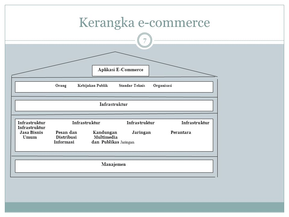 Kerangka e-commerce Aplikasi E-Commerce Orang Kebijakan Publik Standar Teknis Organisasi Infrastruktur Infrastruktur Infrastruktur Infrastruktur Infra