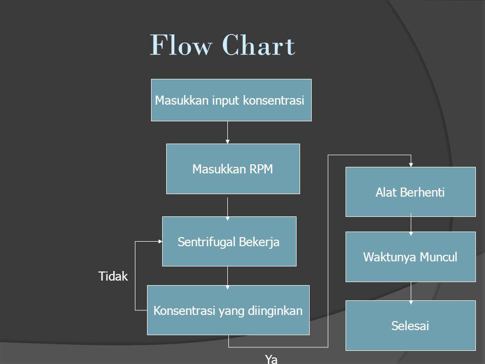 Flow Chart Masukkan input konsentrasi Masukkan RPM Alat Berhenti Konsentrasi yang diinginkan Sentrifugal Bekerja Waktunya Muncul Selesai Tidak Ya