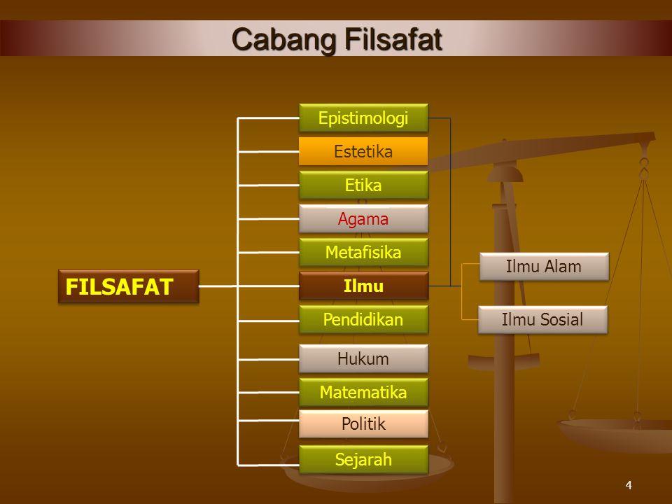 Cabang-cabang Filsafat 3 Pokok Permasalahan yang dikaji Filasafat: 1.Apa yang disebut benar dan apa yang disebut salah (Logika) 2.Mana yang dianggap b