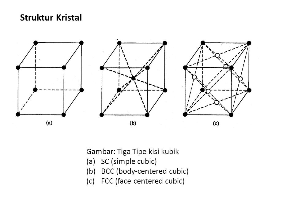 Struktur Kristal Gambar: Tiga Tipe kisi kubik (a)SC (simple cubic) (b)BCC (body-centered cubic) (c)FCC (face centered cubic)