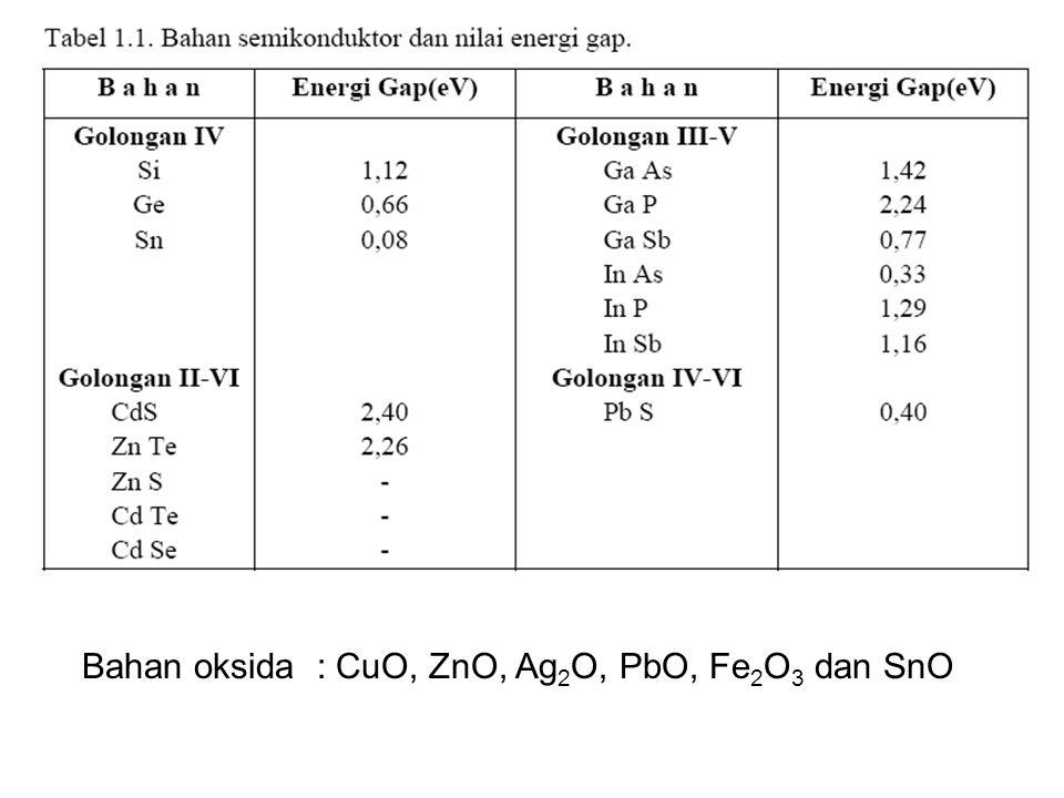 Bahan oksida : CuO, ZnO, Ag 2 O, PbO, Fe 2 O 3 dan SnO