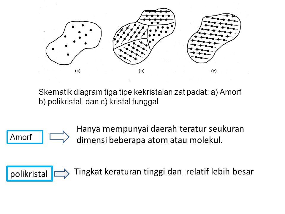 Skematik diagram tiga tipe kekristalan zat padat: a) Amorf b) polikristal dan c) kristal tunggal Amorf Hanya mempunyai daerah teratur seukuran dimensi