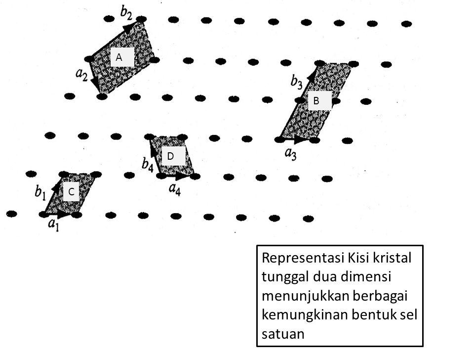 Representasi Kisi kristal tunggal dua dimensi menunjukkan berbagai kemungkinan bentuk sel satuan A B D C
