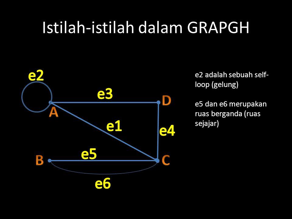 Istilah-istilah dalam GRAPGH e2 adalah sebuah self- loop (gelung) e5 dan e6 merupakan ruas berganda (ruas sejajar)