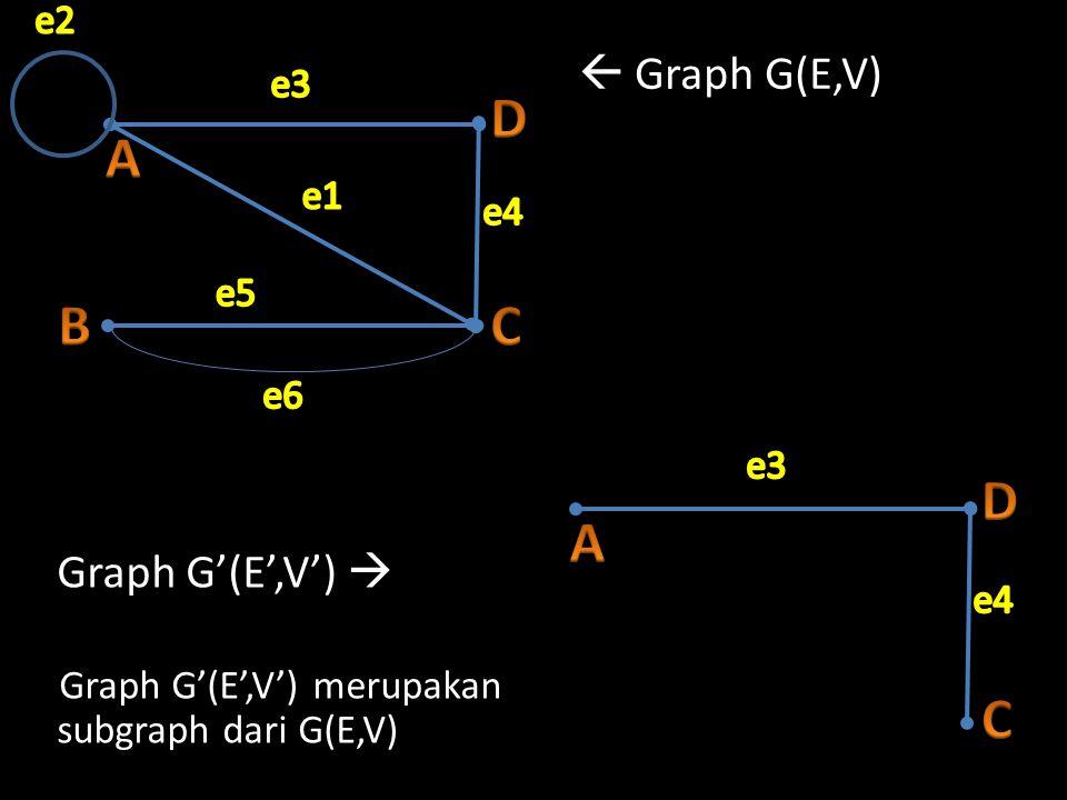  Graph G(E,V) Graph G'(E',V')  Graph G'(E',V') merupakan subgraph dari G(E,V)