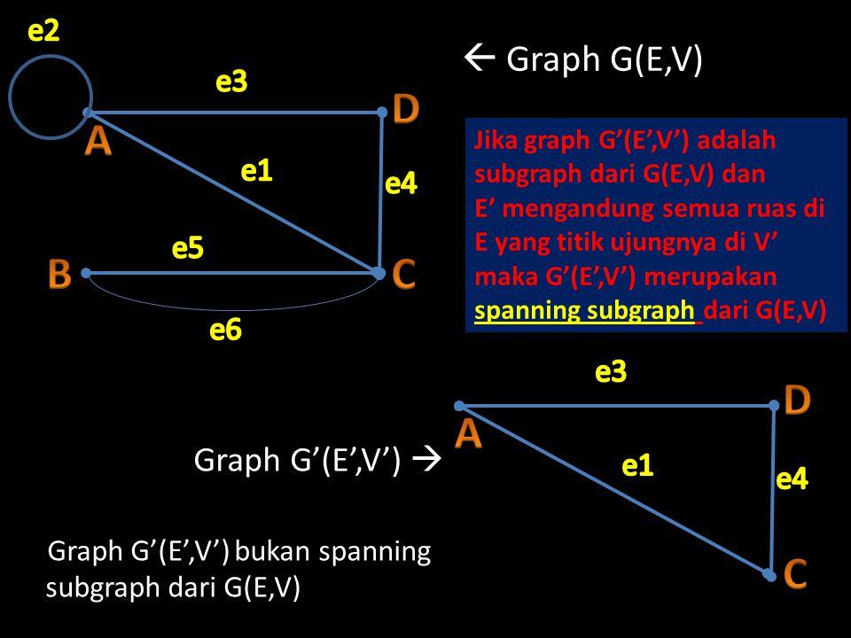  Graph G(E,V) Graph G'(E',V')  Graph G'(E',V') bukan spanning subgraph dari G(E,V) Jika graph G'(E',V') adalah subgraph dari G(E,V) dan E' mengandun
