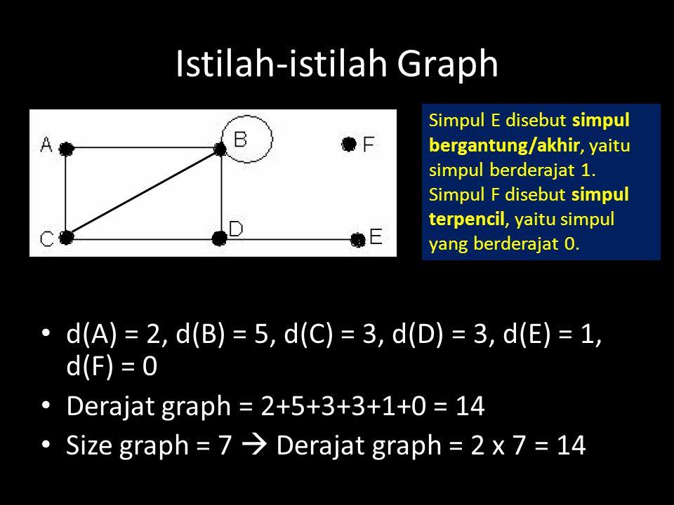 Istilah-istilah Graph d(A) = 2, d(B) = 5, d(C) = 3, d(D) = 3, d(E) = 1, d(F) = 0 Derajat graph = 2+5+3+3+1+0 = 14 Size graph = 7  Derajat graph = 2 x