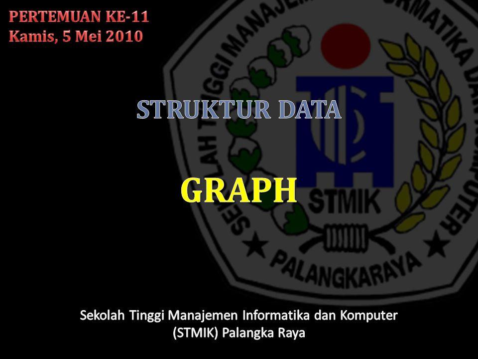  Graph G(E,V) Graph G'(E',V')  Graph G'(E',V') adalah spanning subgraph dari G(E,V) Jika graph G'(E',V') adalah subgraph dari G(E,V) dan E' mengandung semua ruas di E yang titik ujungnya di V' maka G'(E',V') merupakan spanning subgraph dari G(E,V)