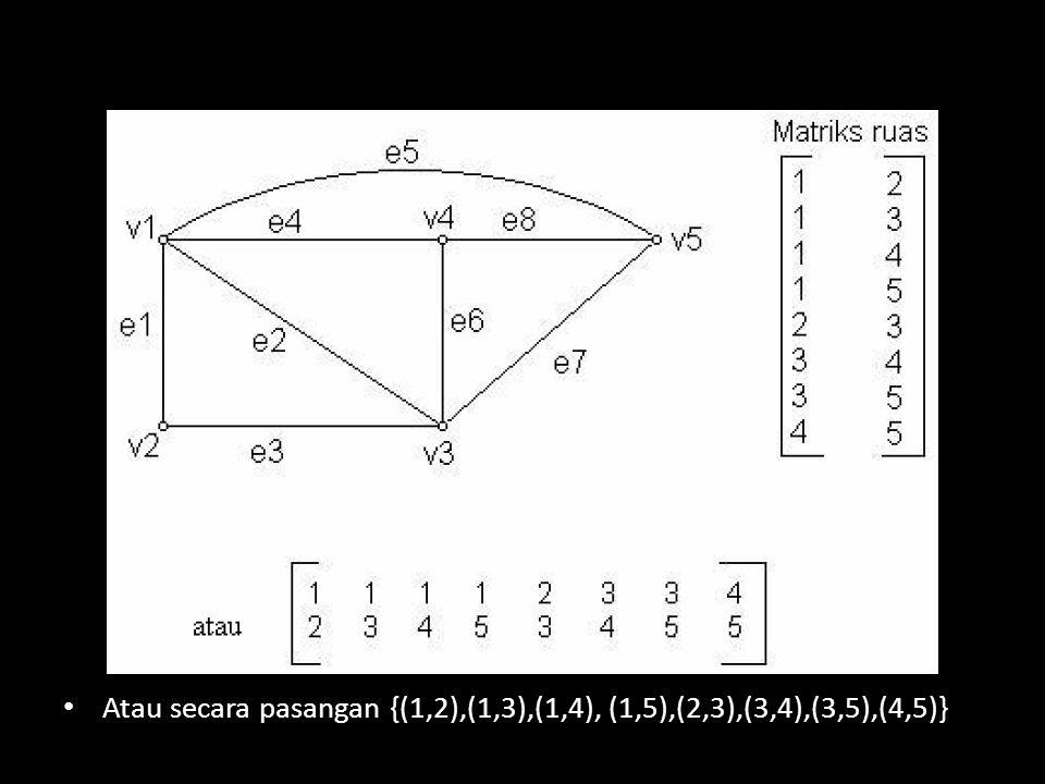 Atau secara pasangan {(1,2),(1,3),(1,4), (1,5),(2,3),(3,4),(3,5),(4,5)}
