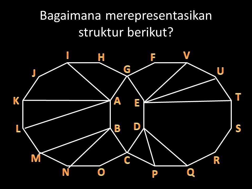 Contoh-contoh aplikasi graf Peta (jaringan jalan dan hubungan antar kota) Jaringan komputer Jaringan persahabatan (facebook, dll) Peta migrasi populasi hewan … ?