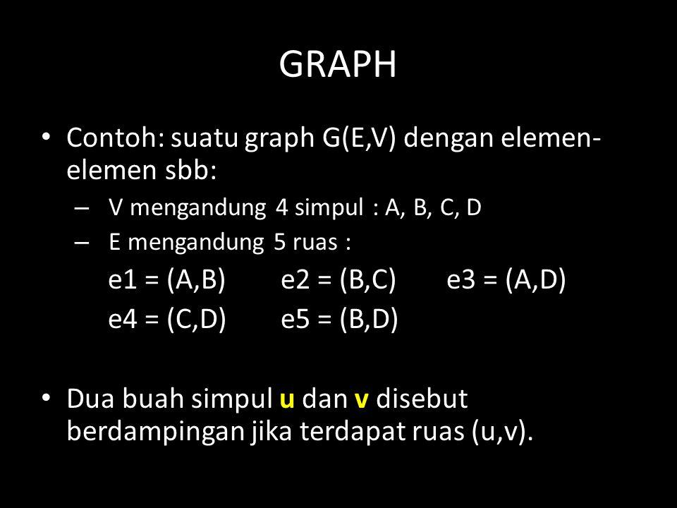 GRAPH Contoh: suatu graph G(E,V) dengan elemen- elemen sbb: – V mengandung 4 simpul : A, B, C, D – E mengandung 5 ruas : e1 = (A,B)e2 = (B,C)e3 = (A,D