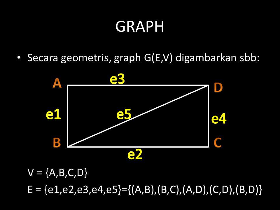 Istilah-istilah dalam GRAPH Banyaknya simpul disebut : order Banyaknya ruas disebut : size atau ukuran graph Self-loop atau gelung adalah ruas yang kedua titik ujungnya merupakan satu simpul yang sama.