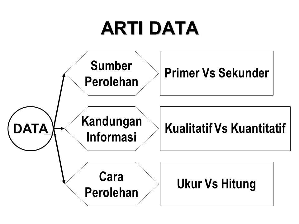 ARTI DATA DATA Sumber Perolehan Kandungan Informasi Cara Perolehan Primer Vs Sekunder Kualitatif Vs Kuantitatif Ukur Vs Hitung