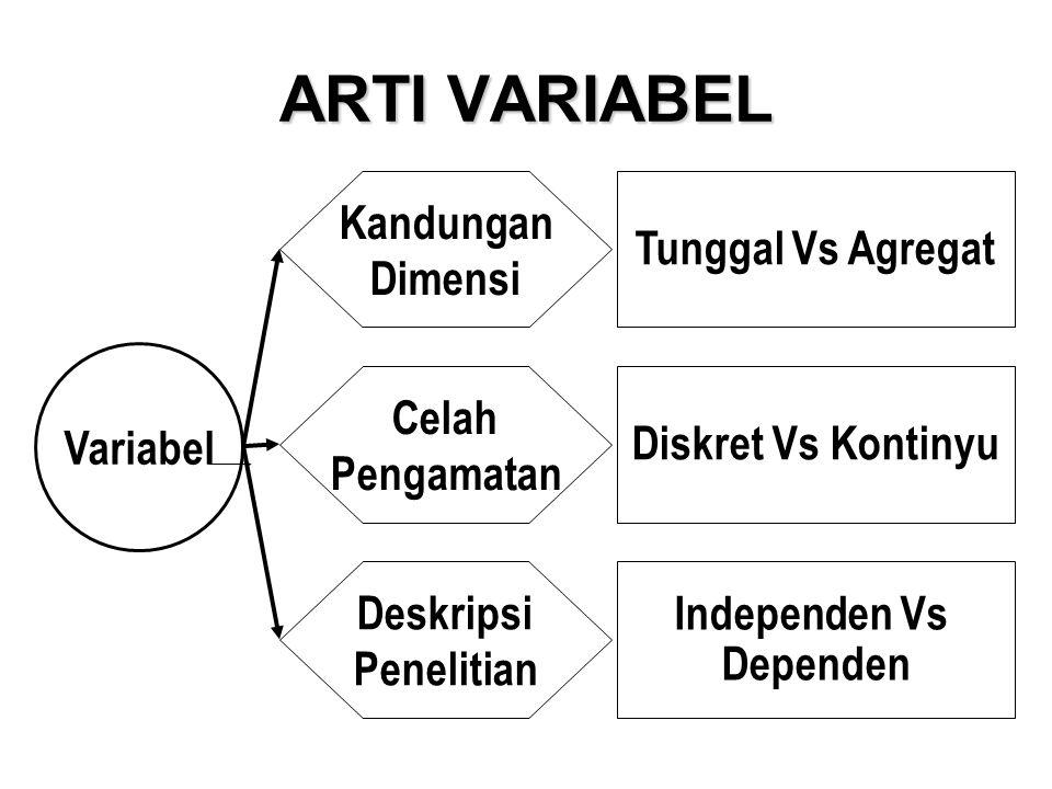 ARTI VARIABEL Variabel Kandungan Dimensi Celah Pengamatan Deskripsi Penelitian Tunggal Vs Agregat Diskret Vs Kontinyu Independen Vs Dependen