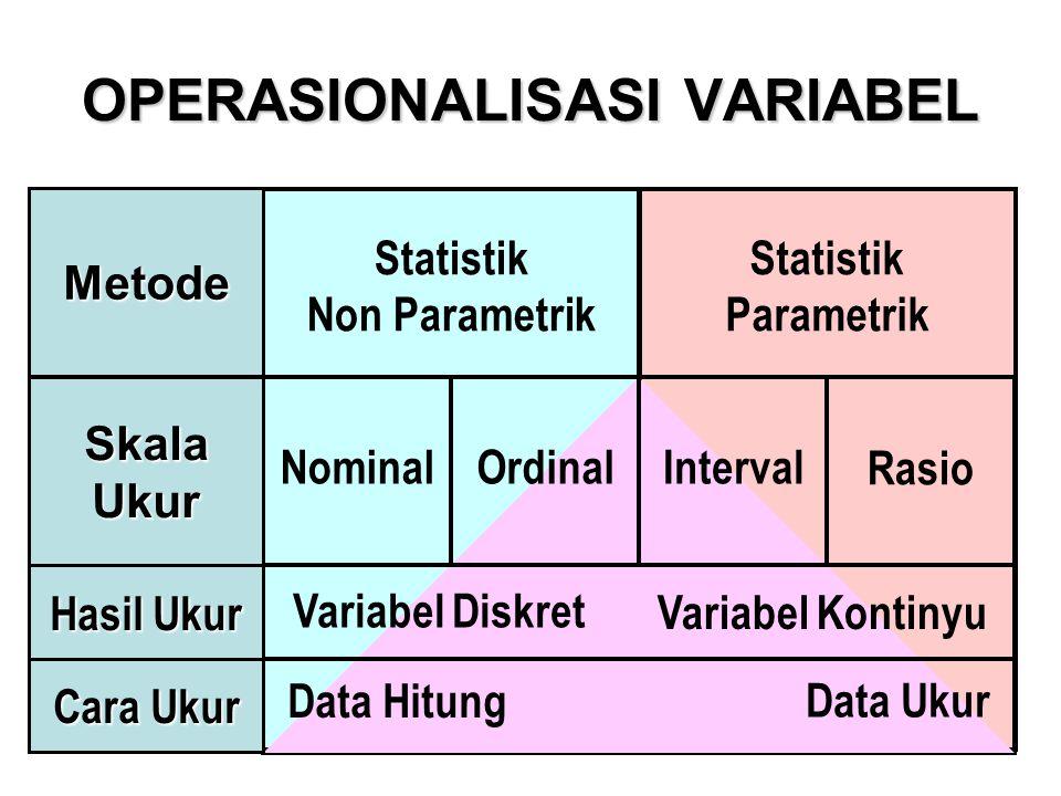 OPERASIONALISASI VARIABEL Statistik Non Parametrik Statistik Parametrik NominalOrdinalInterval Rasio Variabel Diskret Variabel Kontinyu Data Hitung Data Ukur Cara Ukur Hasil Ukur SkalaUkur Metode