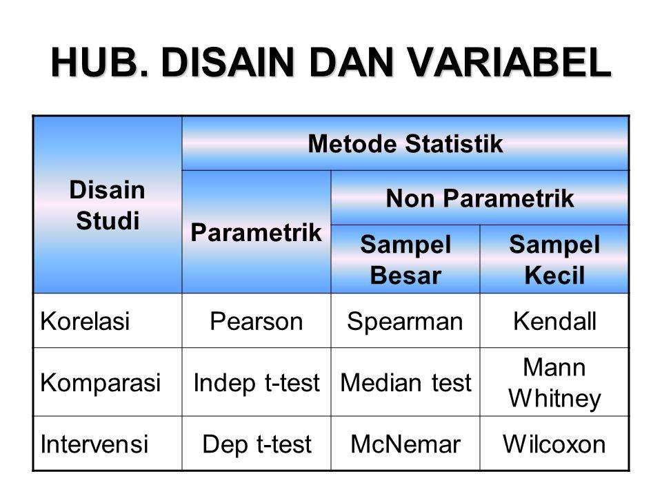 HUB. DISAIN DAN VARIABEL Disain Studi Metode Statistik Parametrik Non Parametrik Sampel Besar Sampel Kecil KorelasiPearsonSpearmanKendall KomparasiInd