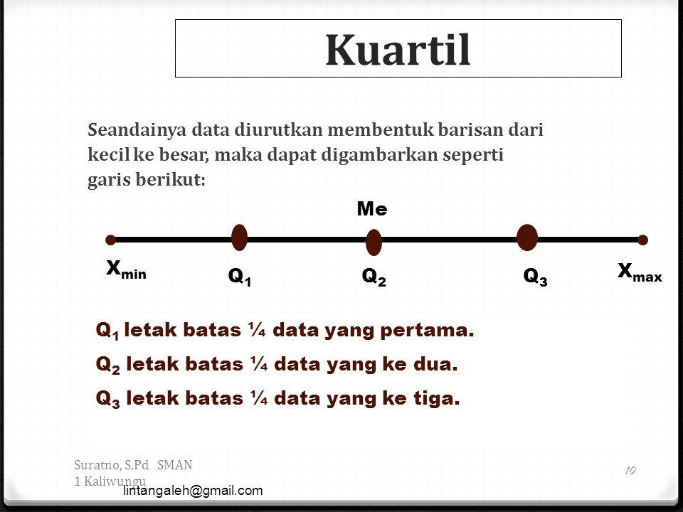 Kuartil Seandainya data diurutkan membentuk barisan dari kecil ke besar, maka dapat digambarkan seperti garis berikut: Suratno, S.Pd SMAN 1 Kaliwungu