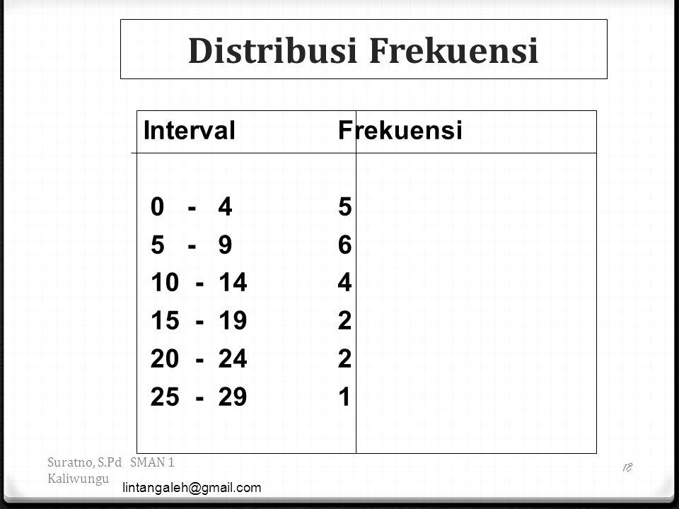 Distribusi Frekuensi lintangaleh@gmail.com 18 Suratno, S.Pd SMAN 1 Kaliwungu Interval Frekuensi 0 - 4 5 5 - 9 6 10 - 14 4 15 - 19 2 20 - 24 2 25 - 29