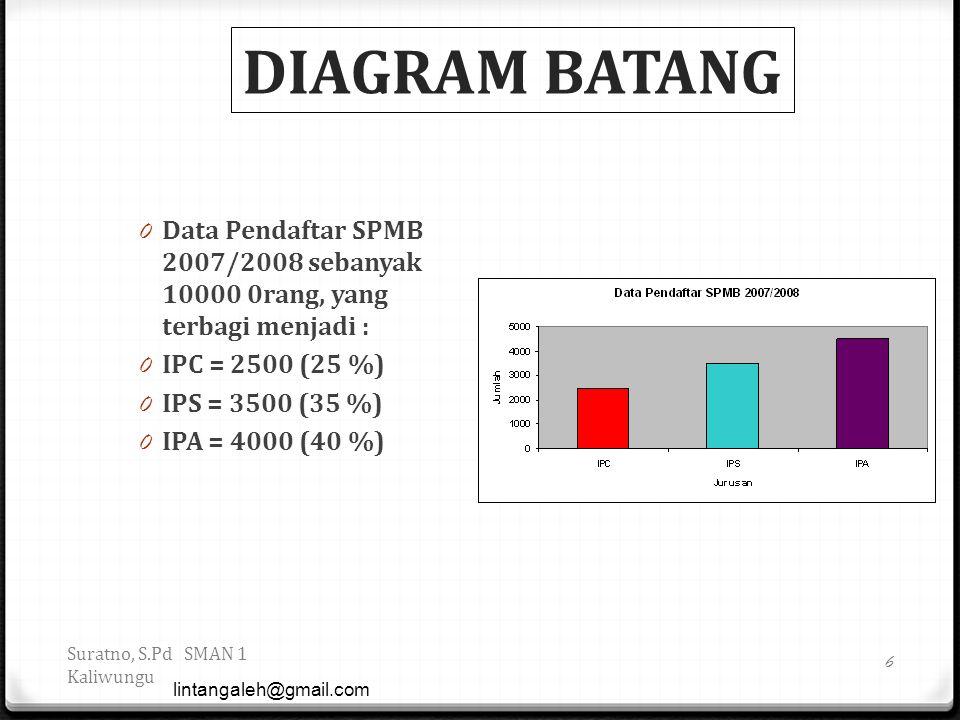 DIAGRAM BATANG 0 Data Pendaftar SPMB 2007/2008 sebanyak 10000 0rang, yang terbagi menjadi : 0 IPC = 2500 (25 %) 0 IPS = 3500 (35 %) 0 IPA = 4000 (40 %