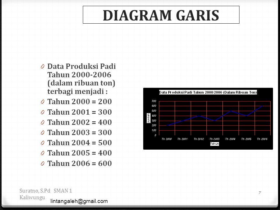 HISTOGRAM DAN POLIGON FREKUENSI 0 Data Produksi Padi Tahun 2000-2006 (dalam ribuan ton) terbagi menjadi : 0 Tahun 2000 = 200 0 Tahun 2001 = 300 0 Tahun 2002 = 400 0 Tahun 2003 = 300 0 Tahun 2004 = 500 0 Tahun 2005 = 400 0 Tahun 2006 = 600 lintangaleh@gmail.com 8 Suratno, S.Pd SMAN 1 Kaliwungu