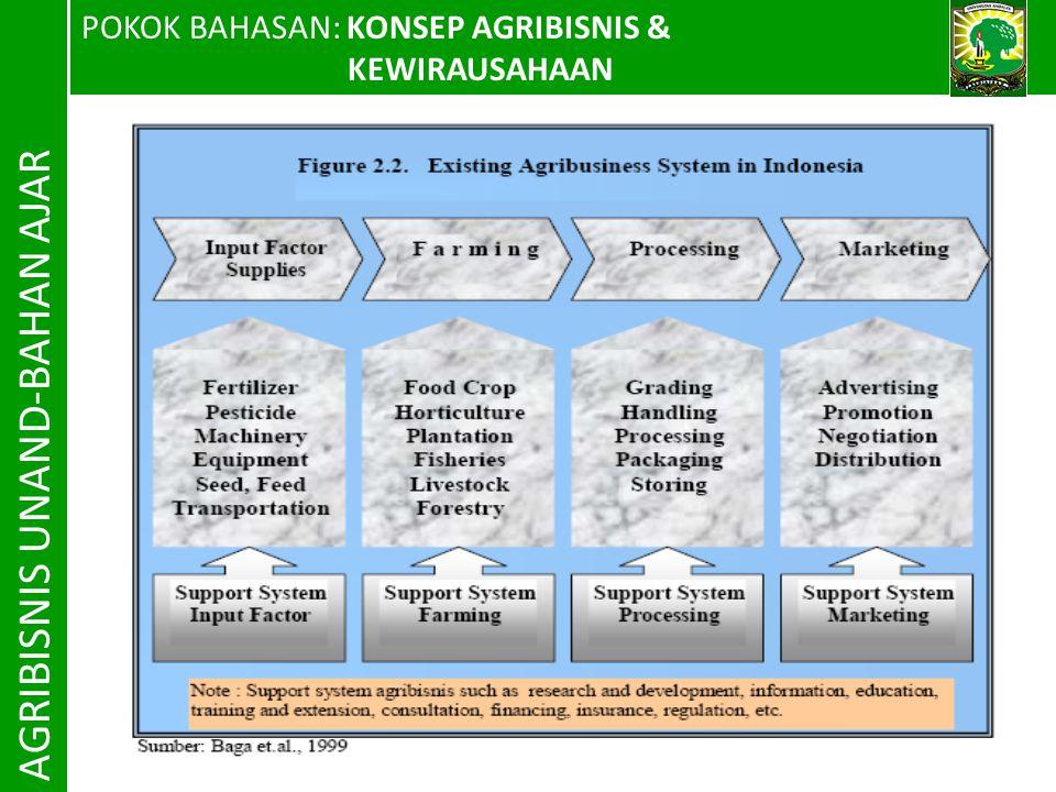 POKOK BAHASAN: KONSEP AGRIBISNIS & KEWIRAUSAHAAN AGRIBISNIS UNAND-BAHAN AJAR