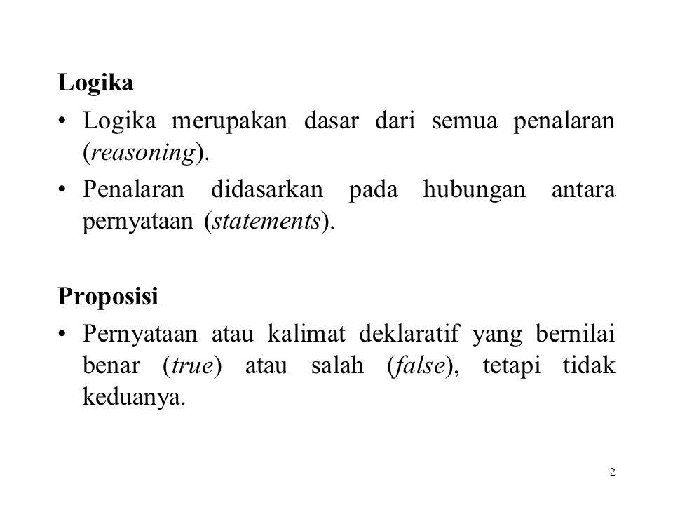 2 Logika Logika merupakan dasar dari semua penalaran (reasoning). Penalaran didasarkan pada hubungan antara pernyataan (statements). Proposisi Pernyat