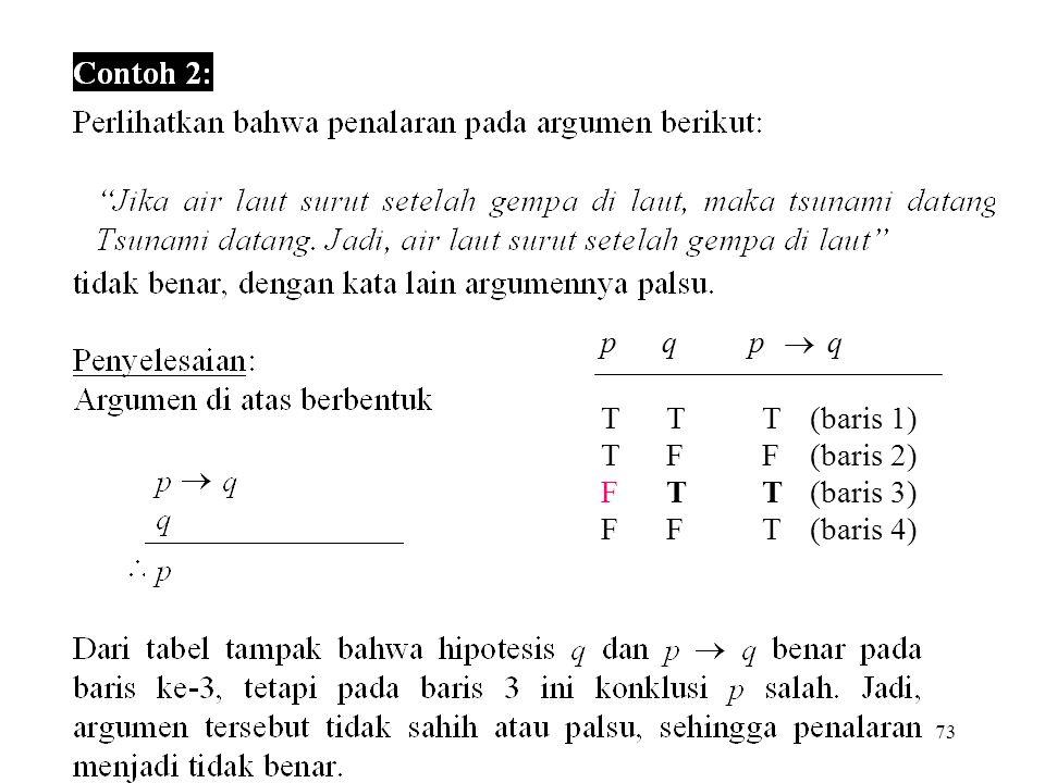 73 p q p  q T T T (baris 1) T F F (baris 2) F T T (baris 3) F F T (baris 4)