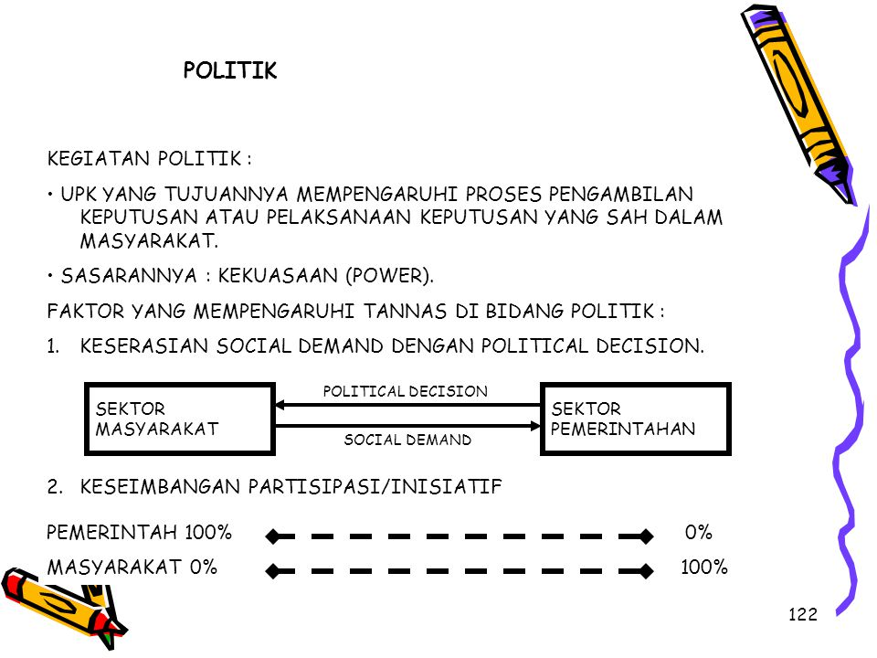 122 POLITIK KEGIATAN POLITIK : UPK YANG TUJUANNYA MEMPENGARUHI PROSES PENGAMBILAN KEPUTUSAN ATAU PELAKSANAAN KEPUTUSAN YANG SAH DALAM MASYARAKAT. SASA