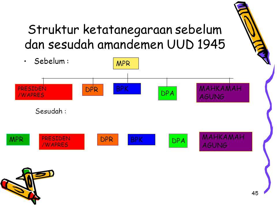 45 Struktur ketatanegaraan sebelum dan sesudah amandemen UUD 1945 Sebelum : MPR PRESIDEN /WAPRES DPR BPK DPA MAHKAMAH AGUNG Sesudah : MPRDPR PRESIDEN