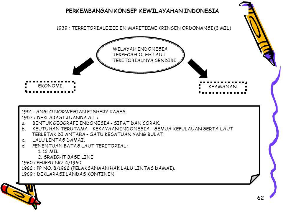 62 PERKEMBANGAN KONSEP KEWILAYAHAN INDONESIA 1939 : TERRITORIALE ZEE EN MARITIEME KRINGEN ORDONANSI (3 MIL) WILAYAH INDONESIA TERPECAH OLEH LAUT TERIT