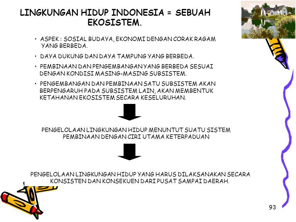 93 LINGKUNGAN HIDUP INDONESIA = SEBUAH EKOSISTEM. ASPEK : SOSIAL BUDAYA, EKONOMI DENGAN CORAK RAGAM YANG BERBEDA. DAYA DUKUNG DAN DAYA TAMPUNG YANG BE