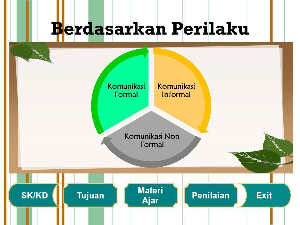 Berdasarkan Prosesnya Komunikasi Langsung Komunikasi Tidak Langsung SK/KD Tujuan Materi Ajar Penilaian Exit