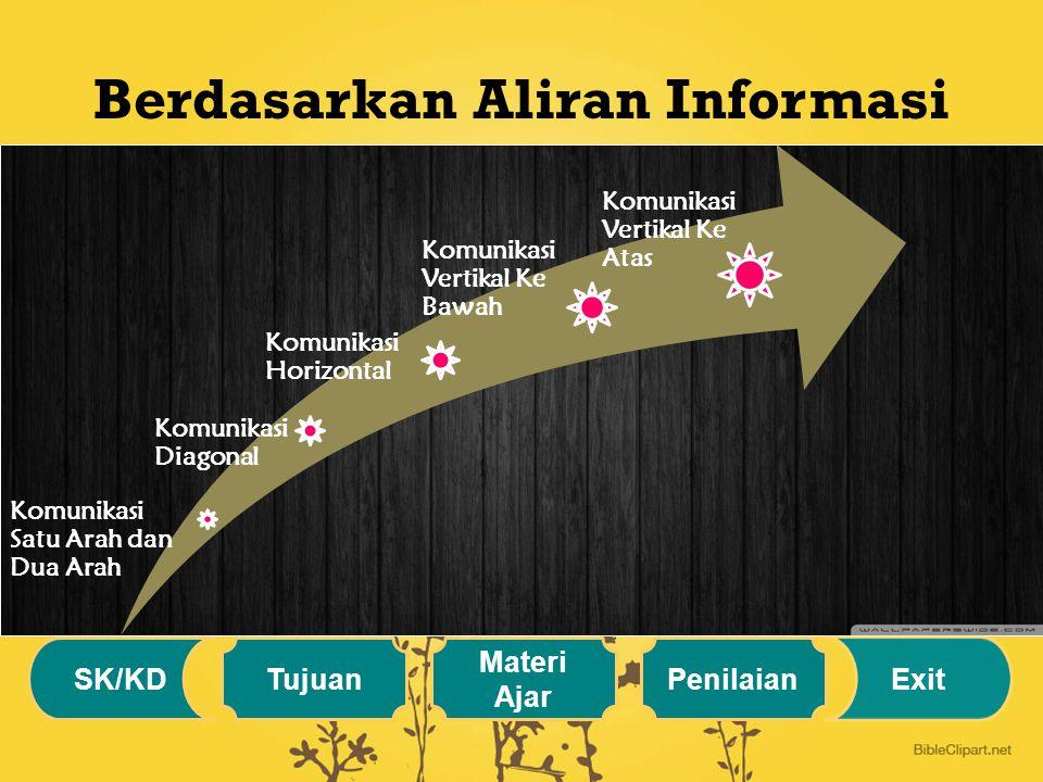 Berdasarkan Ruang Lingkup Komunikasi Internal Komunikasi Eksternal SK/KD Tujuan Materi Ajar Penilaian Exit