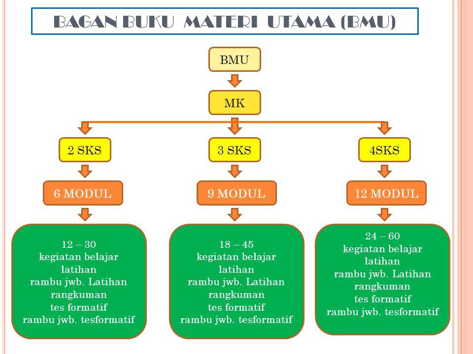 BAGAN BUKU MATERI UTAMA (BMU) BMU MK 2 SKS3 SKS4SKS 12 MODUL9 MODUL6 MODUL 12 – 30 kegiatan belajar latihan rambu jwb. Latihan rangkuman tes formatif