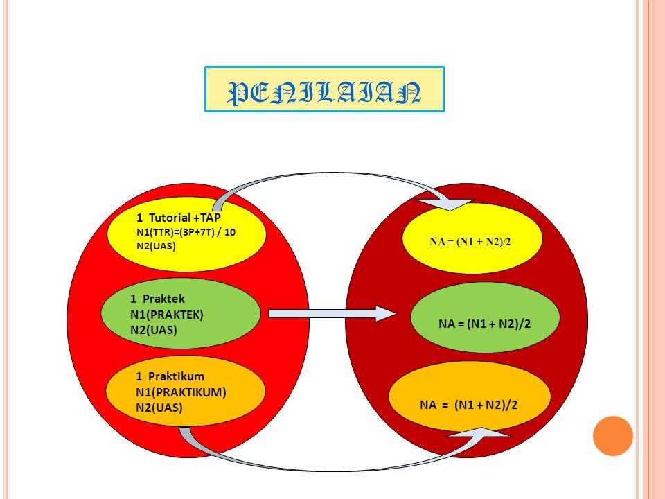 PENILAIAN NA = (N1 + N2)/2 1 Tutorial +TAP N1(TTR)=(3P+7T) / 10 N2(UAS) 1 Praktek N1(PRAKTEK) N2(UAS) 1 Praktikum N1(PRAKTIKUM) N2(UAS)
