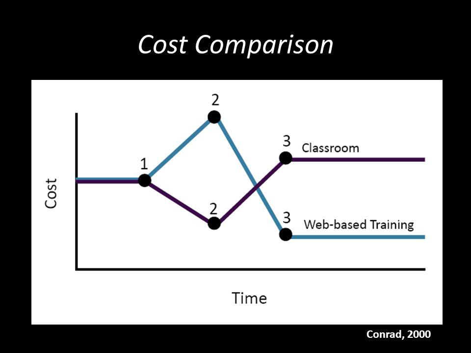 Cost Comparison Conrad, 2000