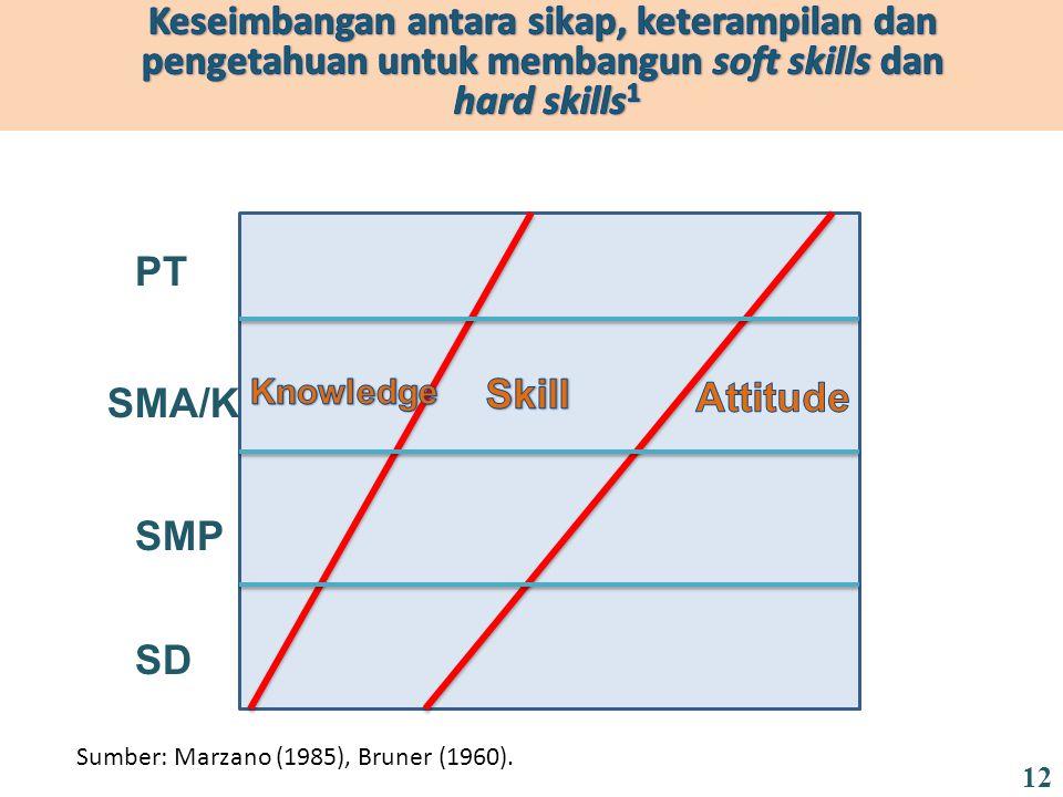 SD SMP SMA/K PT Sumber: Marzano (1985), Bruner (1960). 12