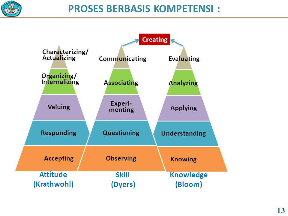 PROSES BERBASIS KOMPETENSI : 13 Applying Understanding Knowing Analyzing Evaluating Valuing Responding Accepting Organizing/ Internalizing Characterizing/ Actualizing Experi- menting Questioning Observing Associating Communicating Knowledge (Bloom) Skill (Dyers) Attitude (Krathwohl) Creating