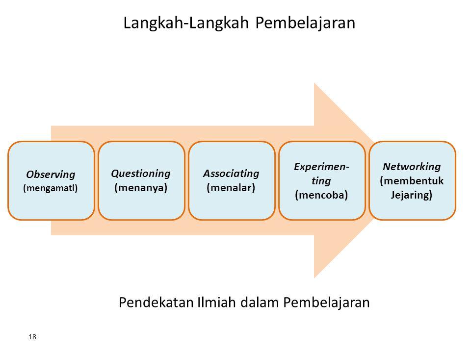 Langkah-Langkah Pembelajaran 18 Observing (mengamati) Questioning (menanya) Associating (menalar) Experimen- ting (mencoba) Networking (membentuk Jejaring) Pendekatan Ilmiah dalam Pembelajaran