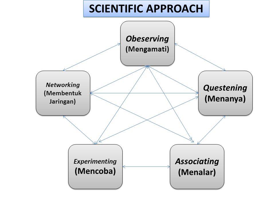 Networking (Membentuk Jaringan) Networking (Membentuk Jaringan) Obeserving (Mengamati) Obeserving (Mengamati) Experimenting (Mencoba) Experimenting (Mencoba) Associating (Menalar) Associating (Menalar) Questening (Menanya) Questening (Menanya) SCIENTIFIC APPROACH