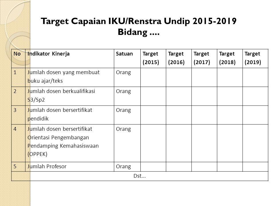 Target Capaian IKU/Renstra Undip 2015-2019 Bidang.... NoIndikator KinerjaSatuan Target (2015) Target (2016) Target (2017) Target (2018) Target (2019)