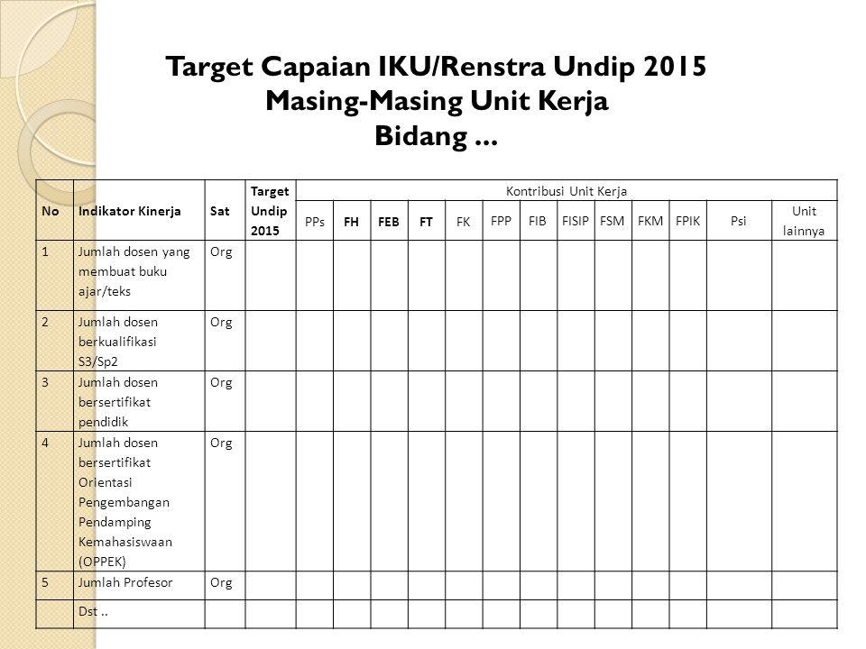 Target Capaian IKU/Renstra Undip 2015 Masing-Masing Unit Kerja Bidang... NoIndikator KinerjaSat Target Undip 2015 Kontribusi Unit Kerja PPsFHFEBFTFK F