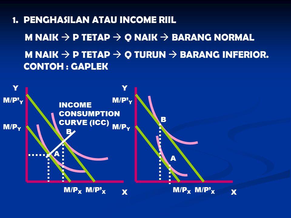 1.PENGHASILAN ATAU INCOME RIIL M NAIK  P TETAP  Q NAIK  BARANG NORMAL M NAIK  P TETAP  Q TURUN  BARANG INFERIOR. CONTOH : GAPLEK Y X M/P X M/P Y