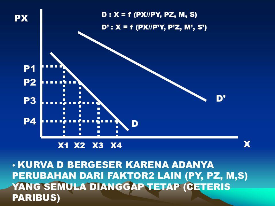 PX X D D' D : X = f (PX//PY, PZ, M, S) D' : X = f (PX//P'Y, P'Z, M', S') KURVA D BERGESER KARENA ADANYA PERUBAHAN DARI FAKTOR2 LAIN (PY, PZ, M,S) YANG