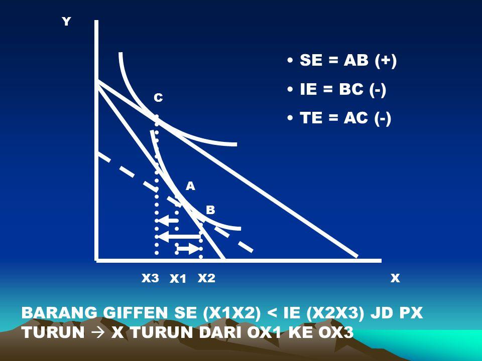 Y X A B C X3 X1 X2 BARANG GIFFEN SE (X1X2) < IE (X2X3) JD PX TURUN  X TURUN DARI OX1 KE OX3 SE = AB (+) IE = BC (-) TE = AC (-)