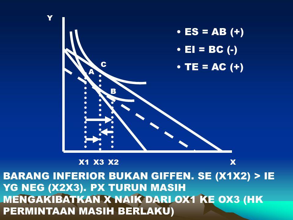 X1X3X2 A B C X Y BARANG INFERIOR BUKAN GIFFEN. SE (X1X2) > IE YG NEG (X2X3). PX TURUN MASIH MENGAKIBATKAN X NAIK DARI OX1 KE OX3 (HK PERMINTAAN MASIH