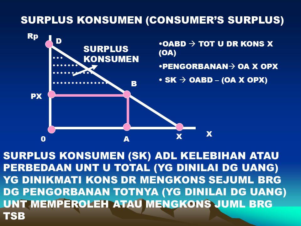 SURPLUS KONSUMEN (CONSUMER'S SURPLUS) X Rp D X B A PX 0 SURPLUS KONSUMEN SURPLUS KONSUMEN (SK) ADL KELEBIHAN ATAU PERBEDAAN UNT U TOTAL (YG DINILAI DG