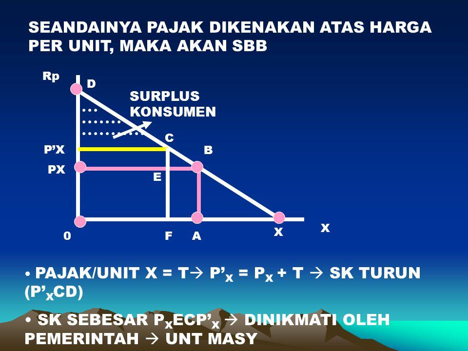 SEANDAINYA PAJAK DIKENAKAN ATAS HARGA PER UNIT, MAKA AKAN SBB X Rp D X B A PX 0 SURPLUS KONSUMEN F C P'X E PAJAK/UNIT X = T  P' X = P X + T  SK TURU